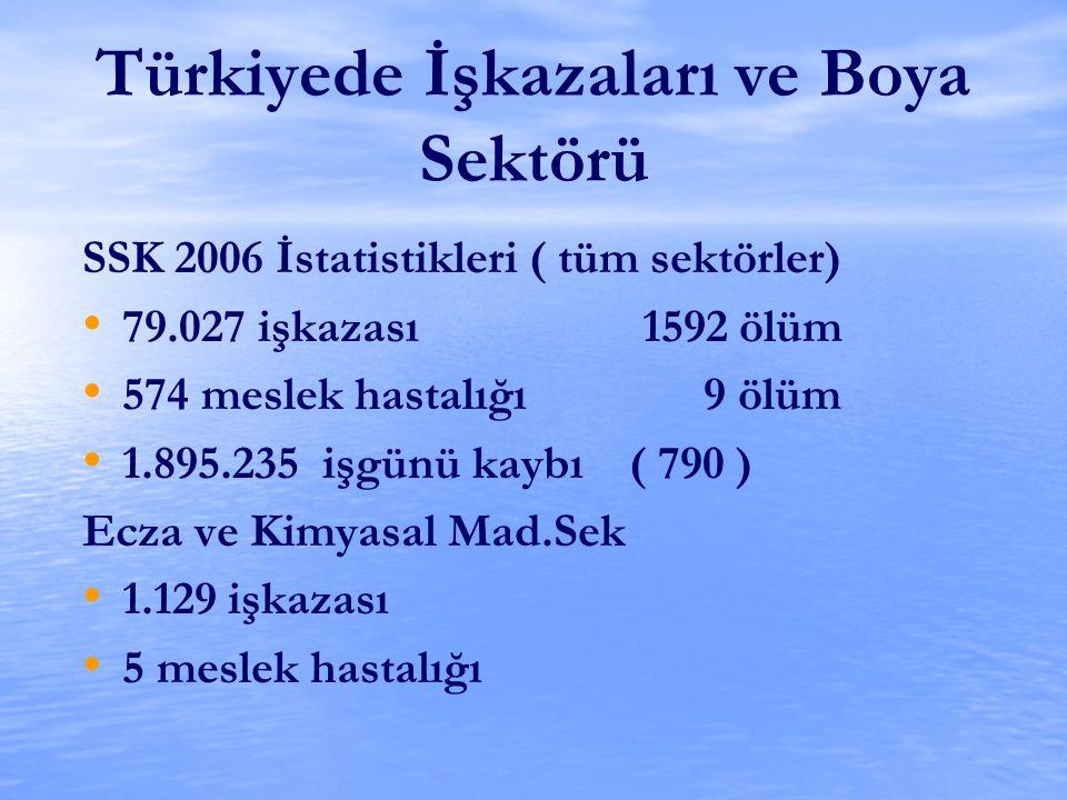 Türkiyede İşkazaları ve Boya Sektörü SSK 2006 İstatistikleri ( tüm sektörler) 79.027 işkazası 1592 ölüm 574 meslek hastalığı 9 ölüm 1.895.235 işgünü k