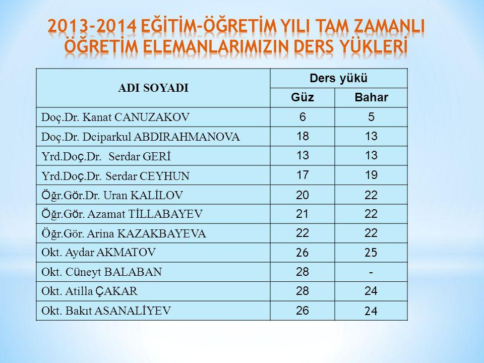 ADI SOYADI Ders yükü GüzBahar Doç.Dr. Kanat CANUZAKOV 65 Doç.Dr.