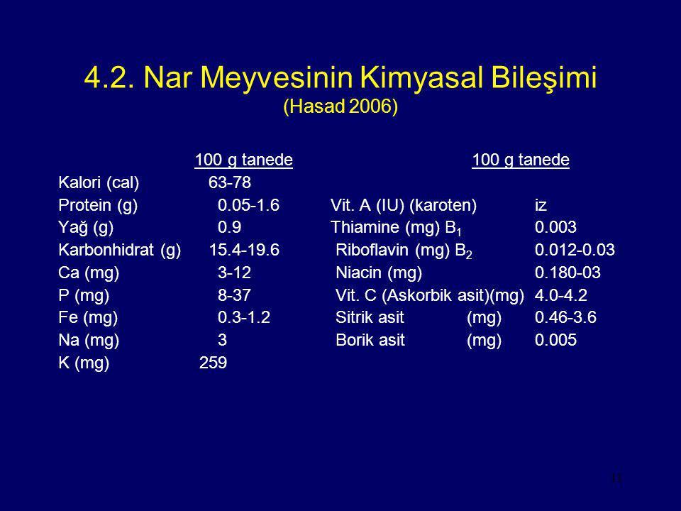 11 4.2. Nar Meyvesinin Kimyasal Bileşimi (Hasad 2006) 100 g tanede Kalori (cal) 63-78 Protein (g) 0.05-1.6Vit. A (IU) (karoten)iz Yağ (g) 0.9Thiamine