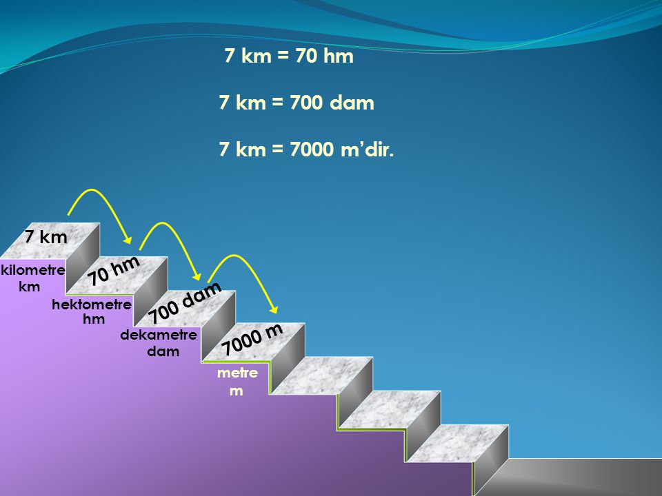 7 km = 70 hm 7 0 h m 7 km 7 0 0 d a m 7 0 0 0 m 7 km = 700 dam 7 km = 7000 m'dir.