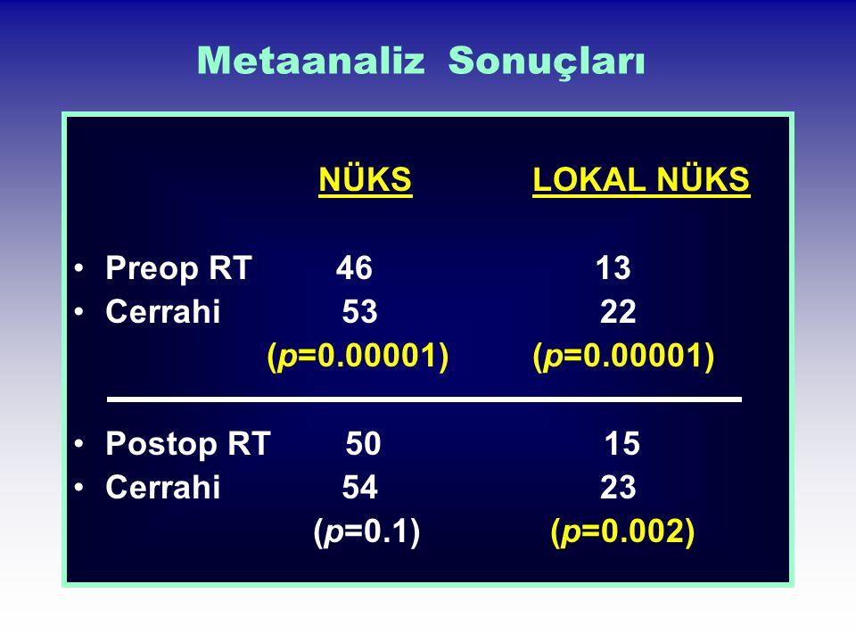Metaanaliz Sonuçları NÜKS LOKAL NÜKS Preop RT 46 13 Cerrahi 53 22 (p=0.00001) (p=0.00001) Postop RT 50 15 Cerrahi 54 23 (p=0.1) (p=0.002)