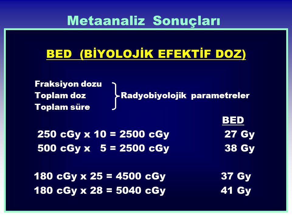 Metaanaliz Sonuçları BED (BİYOLOJİK EFEKTİF DOZ) Fraksiyon dozu Toplam doz Radyobiyolojik parametreler Toplam süre BED 250 cGy x 10 = 2500 cGy 27 Gy 5