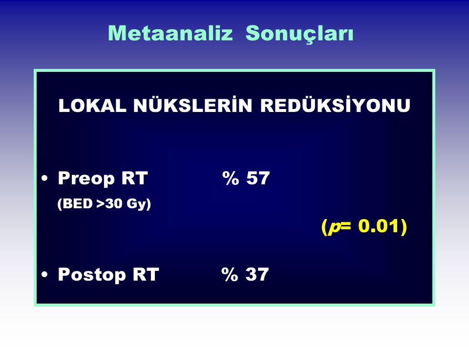 Metaanaliz Sonuçları LOKAL NÜKSLERİN REDÜKSİYONU Preop RT % 57 (BED >30 Gy) (p= 0.01) Postop RT % 37