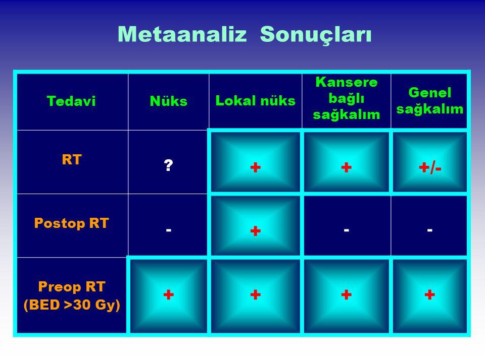Metaanaliz Sonuçları TedaviNüks Lokal nüks Kansere bağlı sağkalım Genel sağkalım RT ? +++/- Postop RT - + -- Preop RT (BED >30 Gy) ++++
