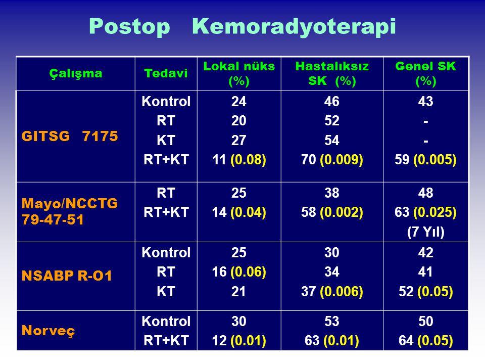 Postop Kemoradyoterapi ÇalışmaTedavi Lokal nüks (%) Hastalıksız SK (%) Genel SK (%) GITSG 7175 Kontrol RT KT RT+KT 24 20 27 11 (0.08) 46 52 54 70 (0.0