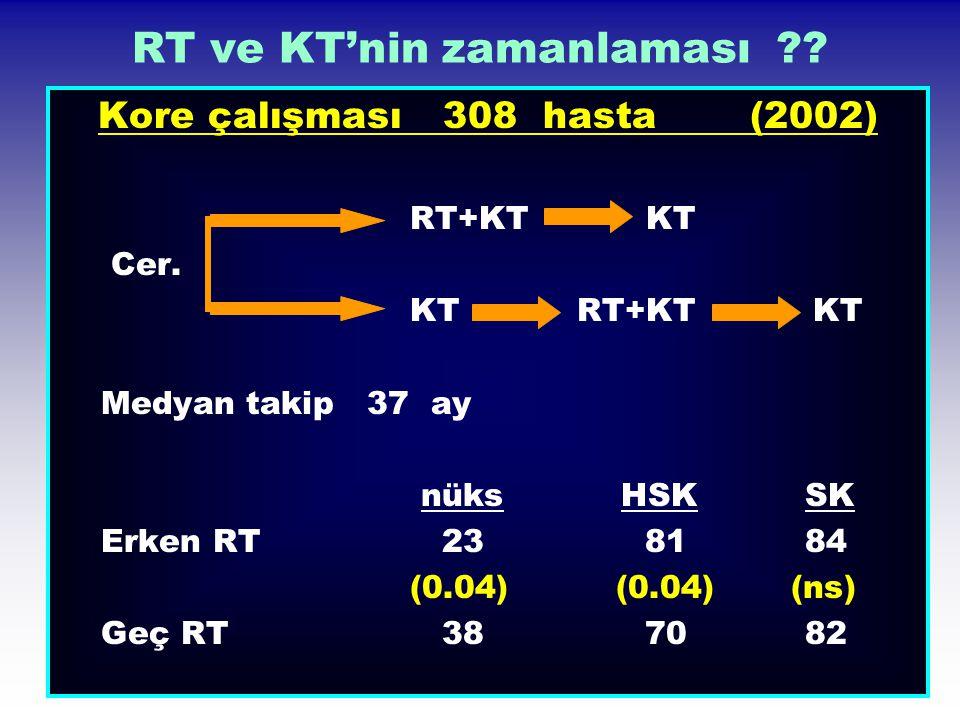 RT ve KT'nin zamanlaması ?? Kore çalışması 308 hasta (2002) RT+KT KT Cer. KT RT+KT KT Medyan takip 37 ay nüks HSK SK Erken RT 23 81 84 (0.04) (0.04) (