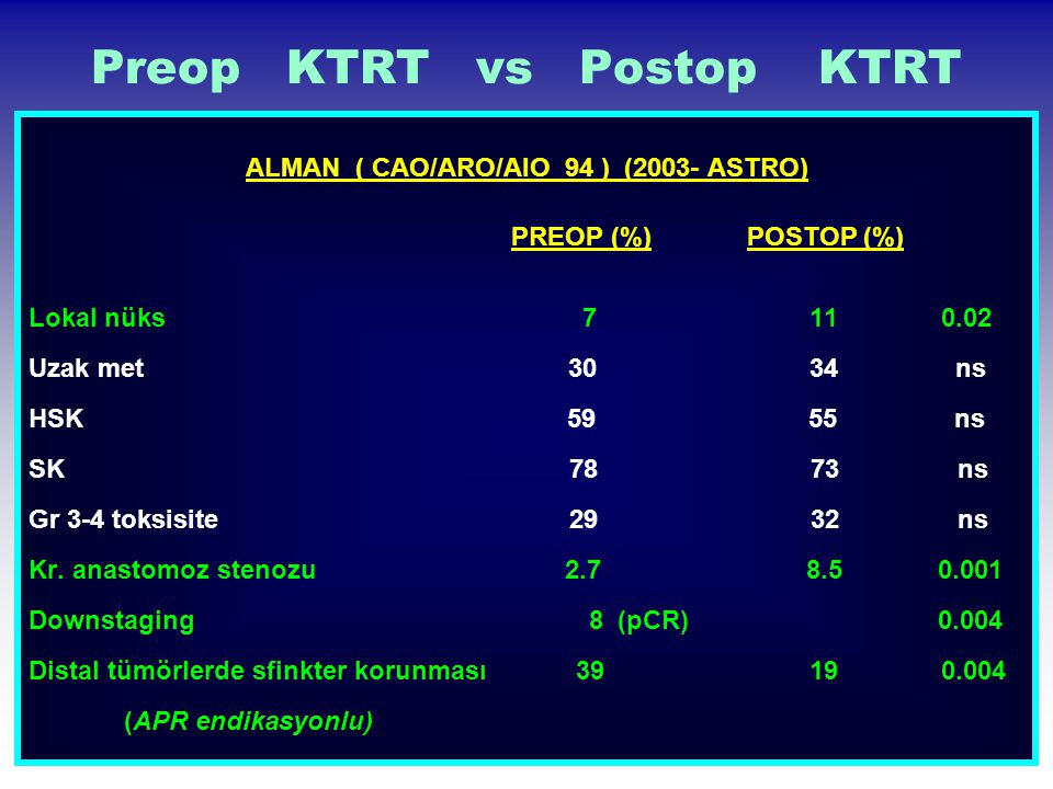 Preop KTRT vs Postop KTRT ALMAN ( CAO/ARO/AIO 94 ) (2003- ASTRO) PREOP (%) POSTOP (%) Lokal nüks 7 11 0.02 Uzak met 30 34 ns HSK 59 55 ns SK 78 73 ns