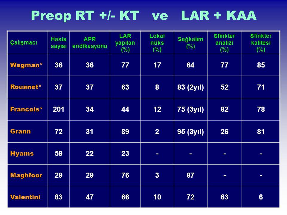 Preop RT +/- KT ve LAR + KAA Çalışmacı Hasta sayısı APR endikasyonu LAR yapılan (%) Lokal nüks (%) Sağkalım (%) Sfinkter analizi (%) Sfinkter kalitesi