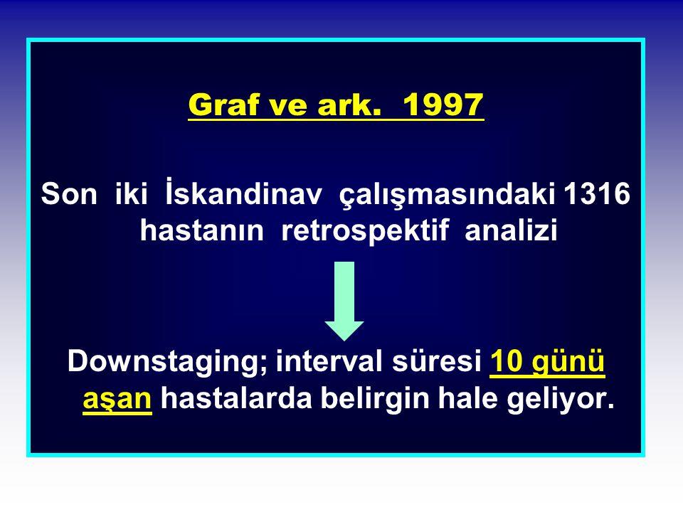 Graf ve ark. 1997 Son iki İskandinav çalışmasındaki 1316 hastanın retrospektif analizi Downstaging; interval süresi 10 günü aşan hastalarda belirgin h