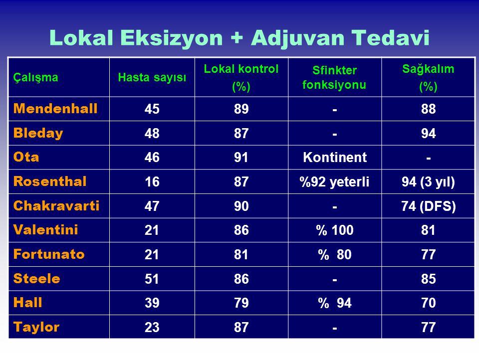 Lokal Eksizyon + Adjuvan Tedavi ÇalışmaHasta sayısı Lokal kontrol (%) Sfinkter fonksiyonu Sağkalım (%) Mendenhall 4589-88 Bleday 4887-94 Ota 4691Konti