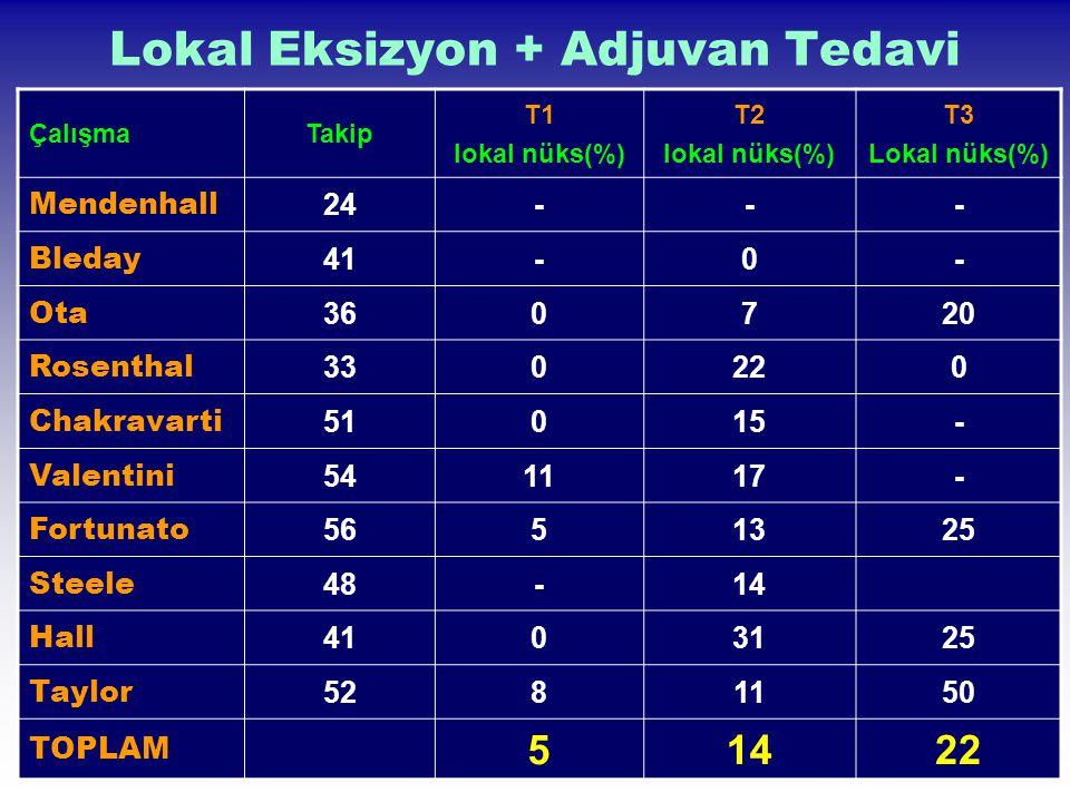 Lokal Eksizyon + Adjuvan Tedavi ÇalışmaTakip T1 lokal nüks(%) T2 lokal nüks(%) T3 Lokal nüks(%) Mendenhall 24--- Bleday 41-0- Ota 360720 Rosenthal 330
