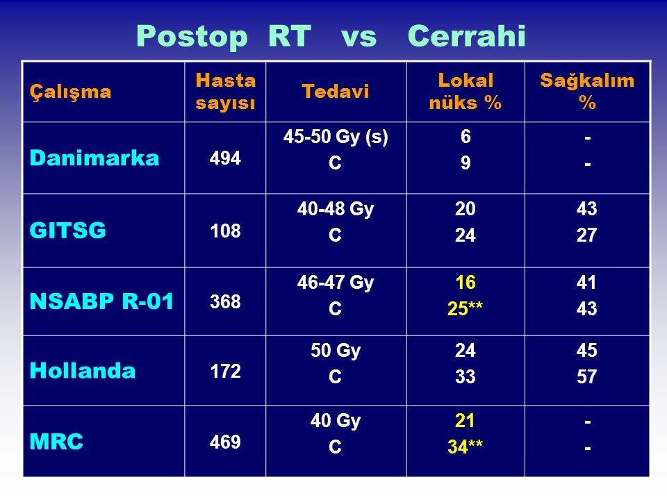 Preoperatif RT Polonya çalışması (ASTRO 2003) İntramural distal yayılımda RT şemasının rolü T 3-4 N x M 0 RT KTRT (25 Gy / 5 fx / 5 gün) (50.4 Gy / 30 fx / 6 hafta) (5 FU+ FA 2 kür) Erken Cerrahi Geç Cerrahi