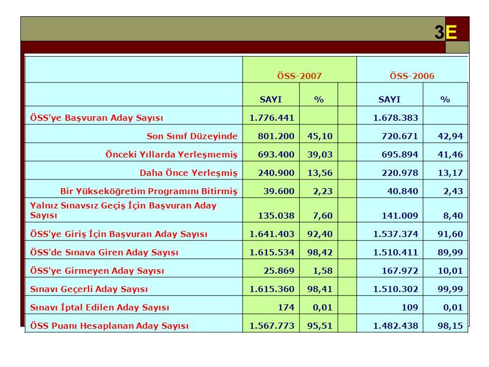 3E3E ÖSS-2007ÖSS-2006 SAYI% % ÖSS ye Başvuran Aday Sayısı1.776.441 1.678.383 Son Sınıf Düzeyinde801.20045,10 720.67142,94 Önceki Yıllarda Yerleşmemiş693.40039,03 695.89441,46 Daha Önce Yerleşmiş240.90013,56 220.97813,17 Bir Yükseköğretim Programını Bitirmiş39.6002,23 40.8402,43 Yalnız Sınavsız Geçiş İçin Başvuran Aday Sayısı135.0387,60 141.0098,40 ÖSS ye Giriş İçin Başvuran Aday Sayısı1.641.40392,40 1.537.37491,60 ÖSS de Sınava Giren Aday Sayısı1.615.53498,42 1.510.41189,99 ÖSS ye Girmeyen Aday Sayısı25.8691,58 167.97210,01 Sınavı Geçerli Aday Sayısı1.615.36098,41 1.510.30299,99 Sınavı İptal Edilen Aday Sayısı1740,01 1090,01 ÖSS Puanı Hesaplanan Aday Sayısı1.567.77395,51 1.482.43898,15