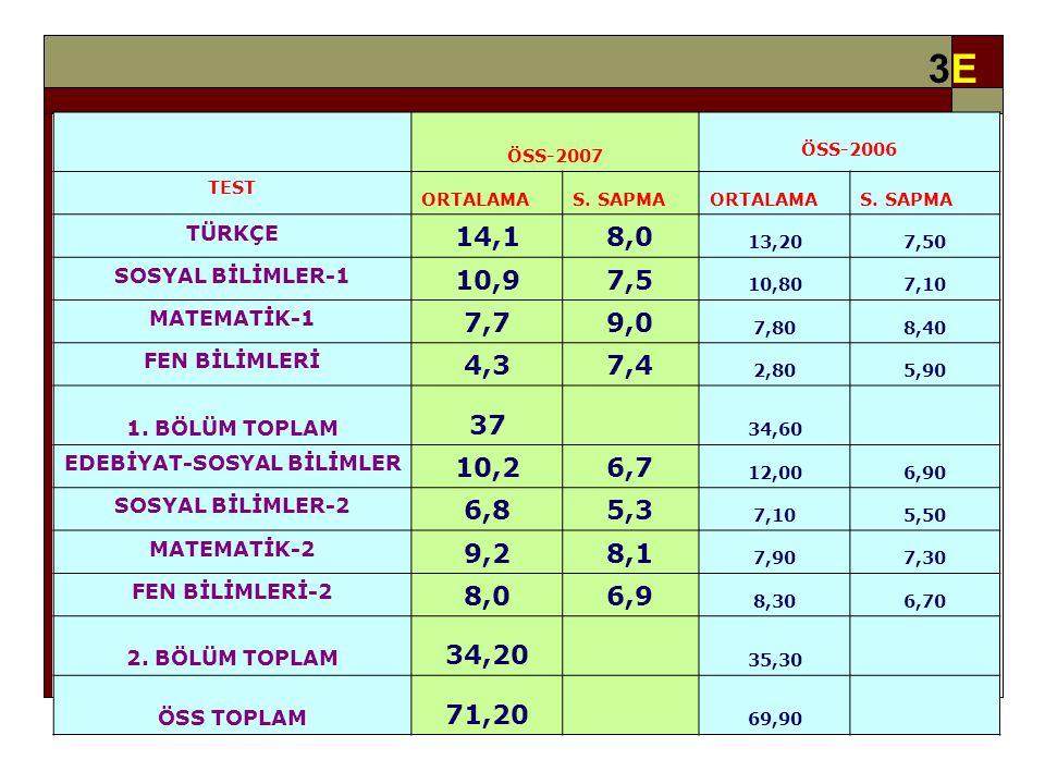 3E3E ÖSS-2007 ÖSS-2006 TEST ORTALAMAS. SAPMAORTALAMAS.