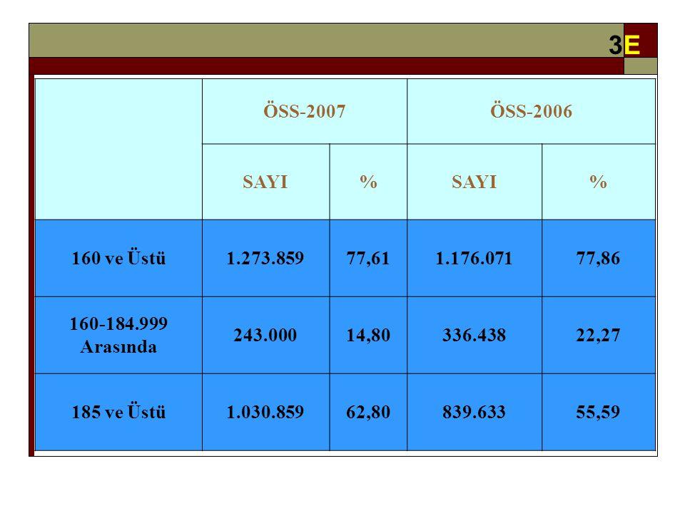 ÖSS-2007ÖSS-2006 SAYI% % 160 ve Üstü1.273.85977,611.176.07177,86 160-184.999 Arasında 243.00014,80336.43822,27 185 ve Üstü1.030.85962,80839.63355,59 3E3E