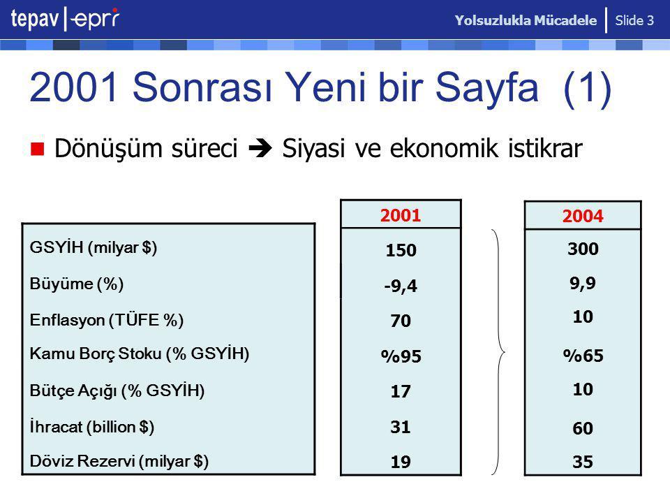 Slide 3 GSYİH (milyar $) Büyüme (%) Enflasyon (TÜFE %) Kamu Borç Stoku (% GSYİH) Bütçe Açığı (% GSYİH) İhracat (billion $) Döviz Rezervi (milyar $) 2001 150 -9,4 70 %95 17 31 19 2004 300 9,9 10 %65 10 60 35 2001 Sonrası Yeni bir Sayfa (1) Dönüşüm süreci  Siyasi ve ekonomik istikrar