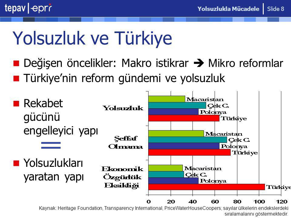 Yolsuzlukla Mücadele Slide 8 Yolsuzluk ve Türkiye Değişen öncelikler: Makro istikrar  Mikro reformlar Türkiye'nin reform gündemi ve yolsuzluk Kaynak: Heritage Foundation, Transparency International, PriceWaterHouseCoopers; sayılar ülkelerin endekslerdeki sıralamalarını göstermektedir.