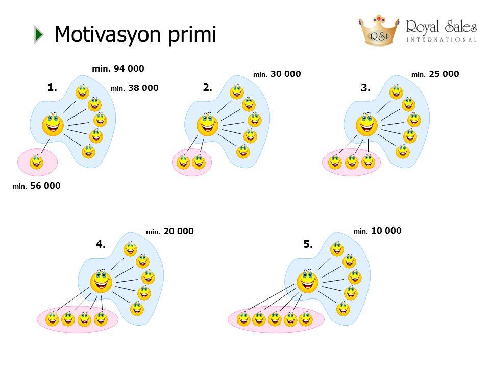 Motivasyon primi 2.min. 30 000 3. min. 25 000 1. min.