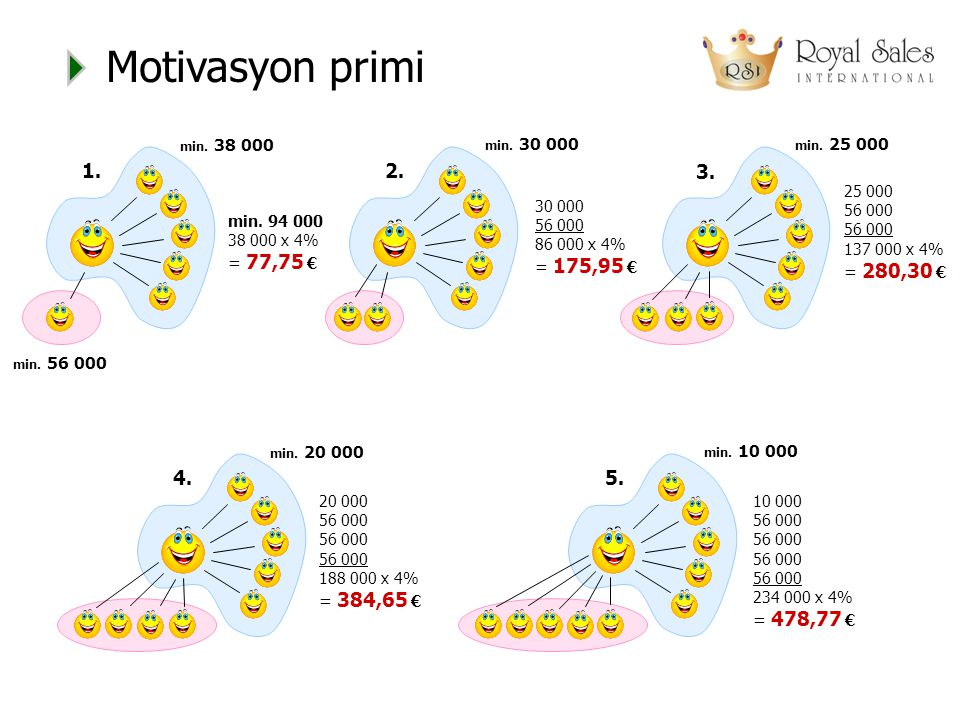 Motivasyon primi 2. min. 30 000 3. min. 25 000 1. min. 38 000 min. 56 000 min. 94 000 38 000 x 4% = 77,75 € 4. min. 20 000 5. min. 10 000 30 000 56 00