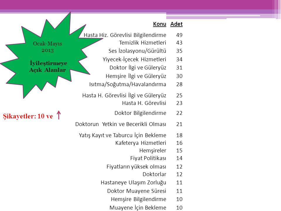 KonuAdet Hasta Hiz. Görevlisi Bilgilendirme49 Temizlik Hizmetleri43 Ses İzolasyonu/Gürültü35 Yiyecek-İçecek Hizmetleri34 Doktor İlgi ve Güleryüz31 Hem