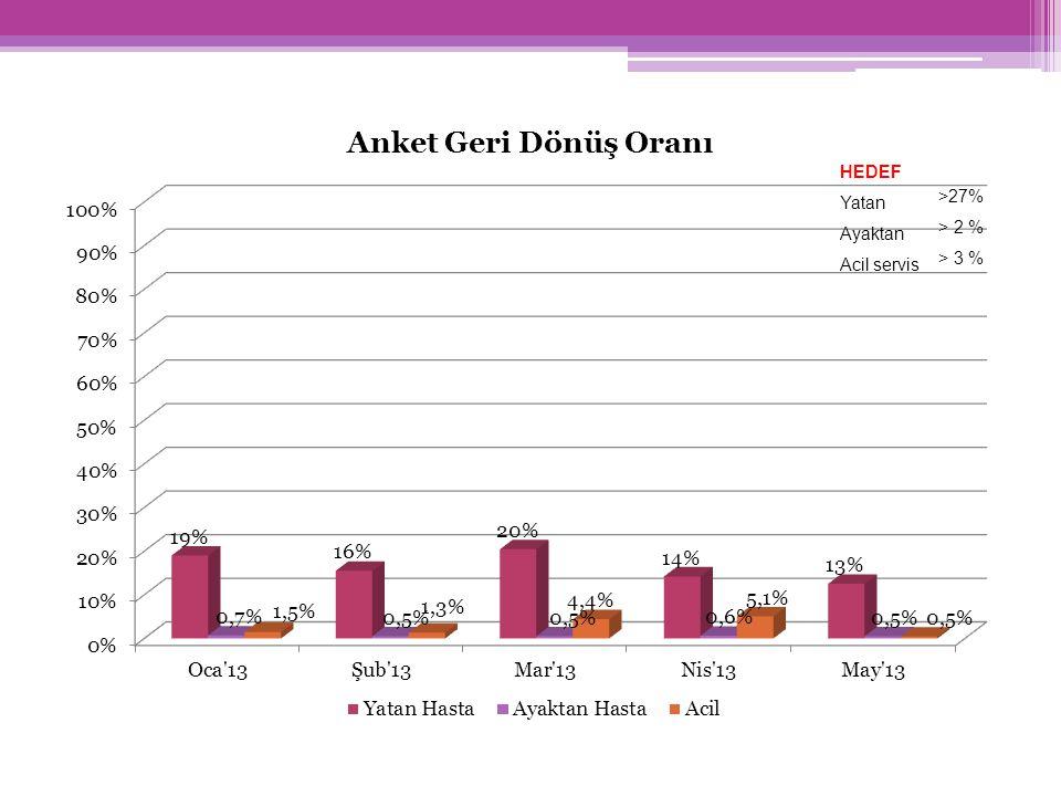 HEDEF Yatan >27% Ayaktan > 2 % Acil servis > 3 %