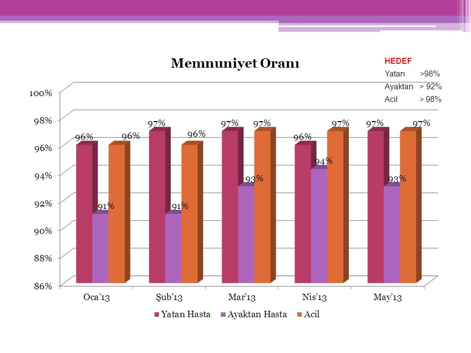 HEDEF Yatan >98% Ayaktan > 92% Acil > 98%