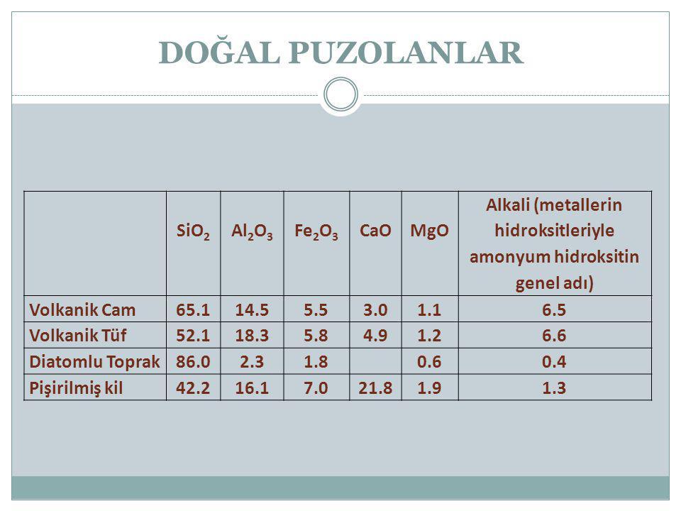 DOĞAL PUZOLANLAR SiO 2 Al 2 O 3 Fe 2 O 3 CaOMgO Alkali (metallerin hidroksitleriyle amonyum hidroksitin genel adı) Volkanik Cam65.114.55.53.01.16.5 Vo