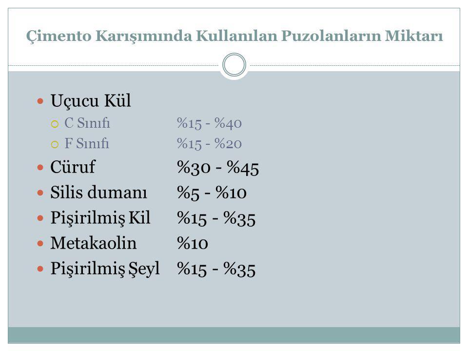 Çimento Karışımında Kullanılan Puzolanların Miktarı Uçucu Kül  C Sınıfı%15 - %40  F Sınıfı%15 - %20 Cüruf%30 - %45 Silis dumanı%5 - %10 Pişirilmiş K