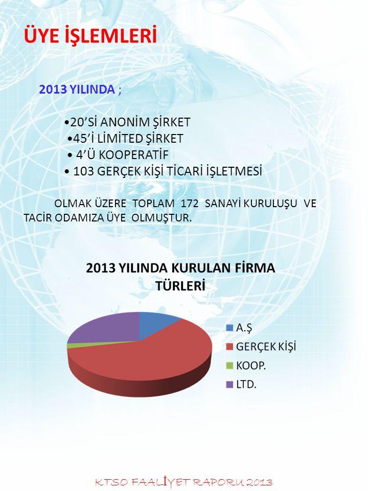 ÜYE İŞLEMLERİ 2013 YILINDA ; 20'Sİ ANONİM ŞİRKET 45'İ LİMİTED ŞİRKET 4'Ü KOOPERATİF 103 GERÇEK KİŞİ TİCARİ İŞLETMESİ OLMAK ÜZERE TOPLAM 172 SANAYİ KUR