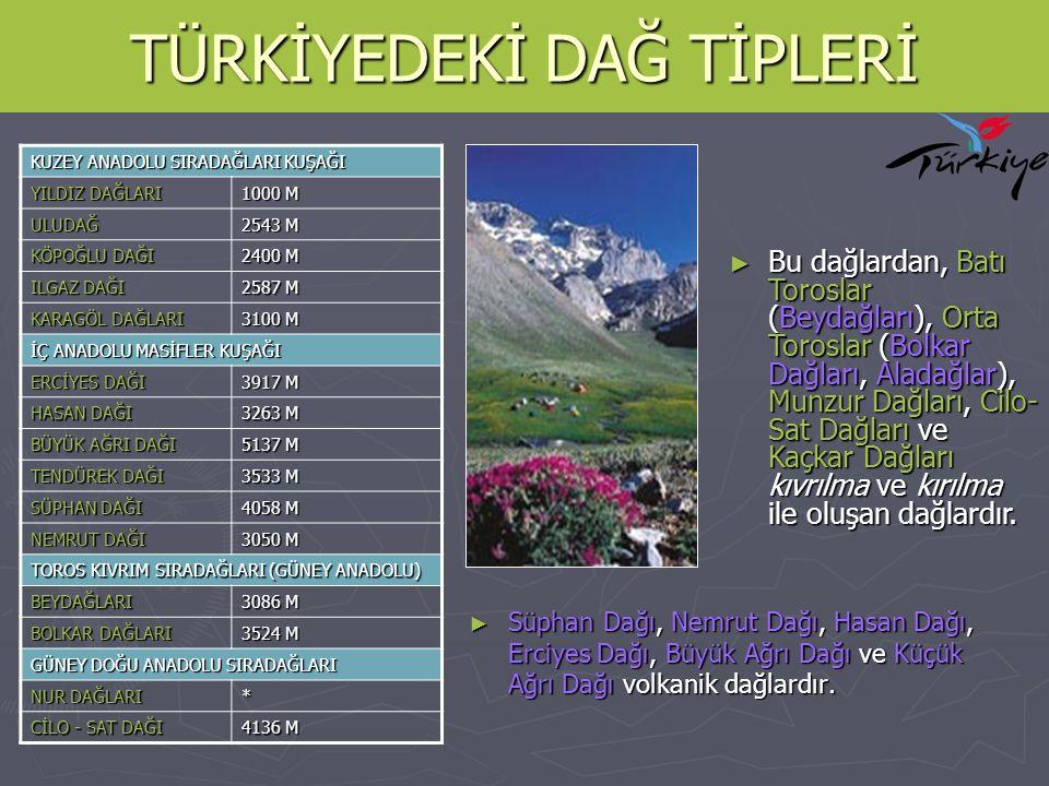 TÜRKİYEDEKİ DAĞ TİPLERİ ► Süphan Dağı, Nemrut Dağı, Hasan Dağı, Erciyes Dağı, Büyük Ağrı Dağı ve Küçük Ağrı Dağı volkanik dağlardır. KUZEY ANADOLU SIR