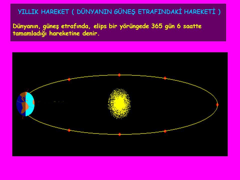 6- Bir noktaya güneş ışınlarının geliş açısı, yıl boyunca değişir.