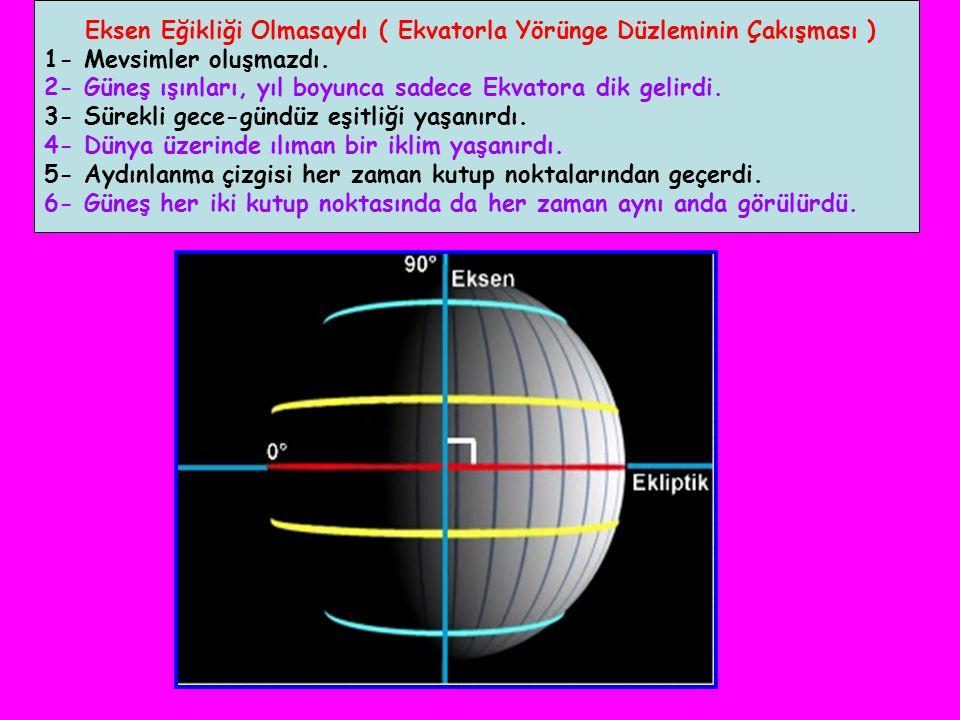 Eksen Eğikliği Olmasaydı ( Ekvatorla Yörünge Düzleminin Çakışması ) 1- Mevsimler oluşmazdı.