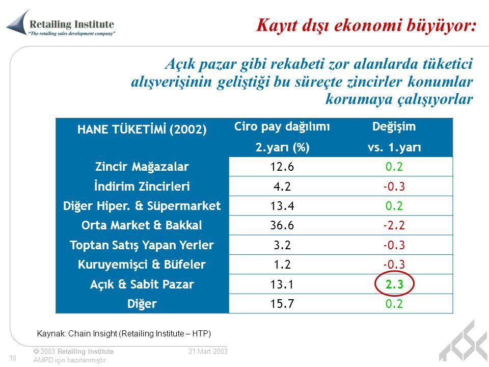  2003 Retailing Institute AMPD için hazırlanmıştır. 10 31 Mart 2003 Kayıt dışı ekonomi büyüyor: HANE TÜKETİMİ (2002) Ciro pay dağılımı 2.yarı (%) Değ