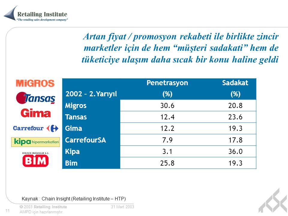  2003 Retailing Institute AMPD için hazırlanmıştır. 11 31 Mart 2003 2002 – 2.Yarıyıl Penetrasyon (%) Sadakat (%) Migros30.620.8 Tansas12.423.6 Gima12