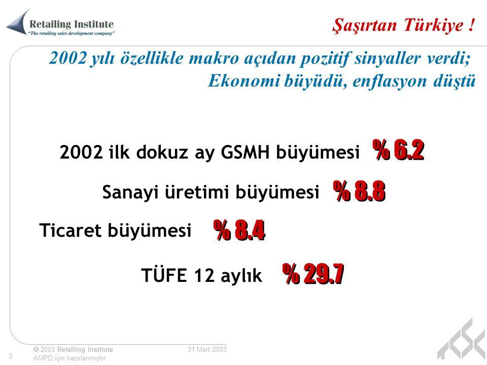  2003 Retailing Institute AMPD için hazırlanmıştır. 5 31 Mart 2003 Şaşırtan Türkiye ! 2002 ilk dokuz ay GSMH büyümesi Sanayi üretimi büyümesi Ticaret