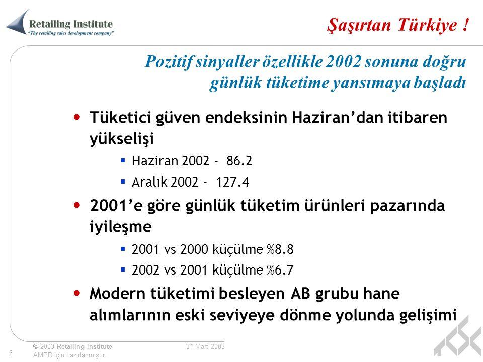  2003 Retailing Institute AMPD için hazırlanmıştır. 6 31 Mart 2003 Şaşırtan Türkiye ! Tüketici güven endeksinin Haziran'dan itibaren yükselişi  Hazi