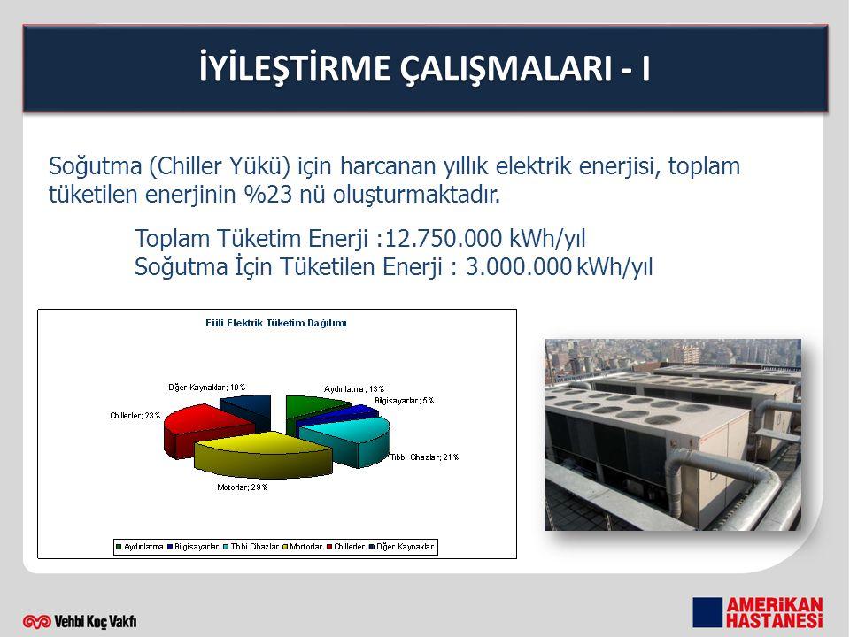 İYİLEŞTİRME ÇALIŞMALARI - I Soğutma (Chiller Yükü) için harcanan yıllık elektrik enerjisi, toplam tüketilen enerjinin %23 nü oluşturmaktadır.