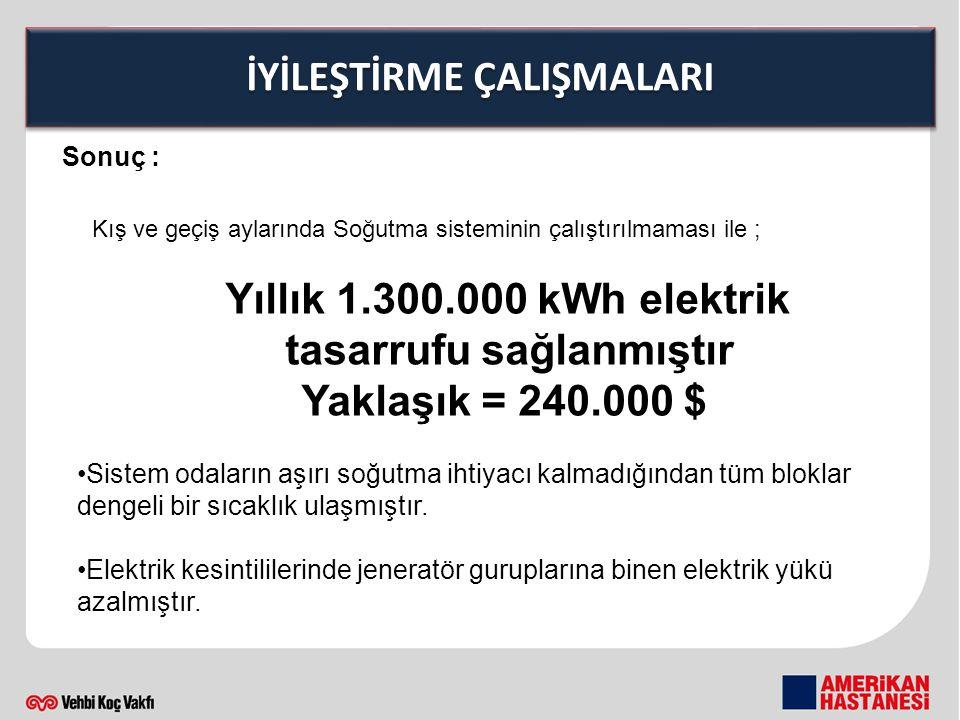 İYİLEŞTİRME ÇALIŞMALARI Sonuç : Kış ve geçiş aylarında Soğutma sisteminin çalıştırılmaması ile ; Yıllık 1.300.000 kWh elektrik tasarrufu sağlanmıştır