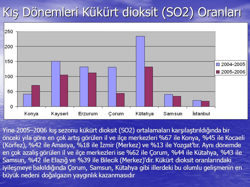 Kış Dönemleri Kükürt dioksit (SO2) Oranları Yine 2005–2006 kış sezonu kükürt dioksit (SO2) ortalamaları karşılaştırıldığında bir önceki yıla göre en ç