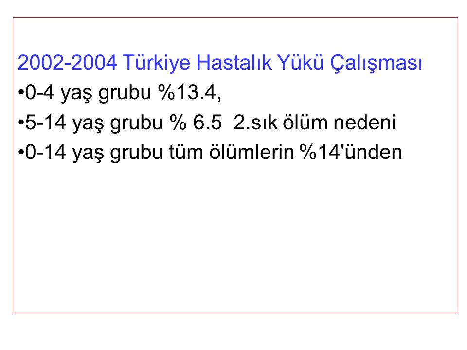 2002-2004 Türkiye Hastalık Yükü Çalışması 0-4 yaş grubu %13.4, 5-14 yaş grubu % 6.5 2.sık ölüm nedeni 0-14 yaş grubu tüm ölümlerin %14 ünden