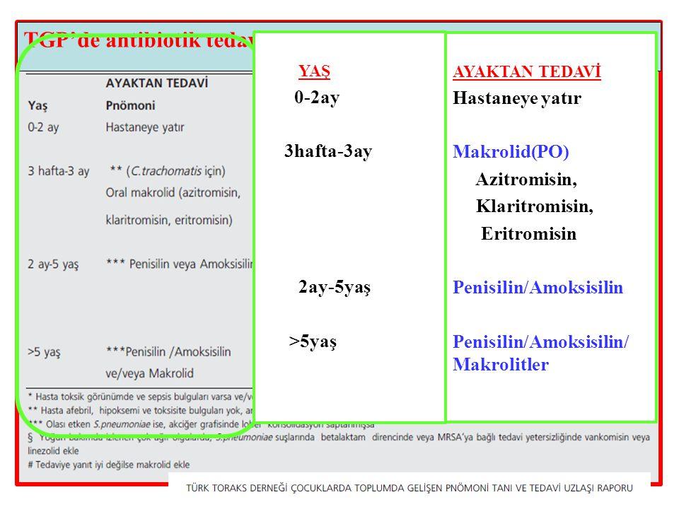 TGP'de antibiotik tedavisi YAŞ 0-2ay 3hafta-3ay 2ay-5yaş >5yaş AYAKTAN TEDAVİ Hastaneye yatır Makrolid(PO) Azitromisin, Klaritromisin, Eritromisin Penisilin/Amoksisilin Penisilin/Amoksisilin/ Makrolitler