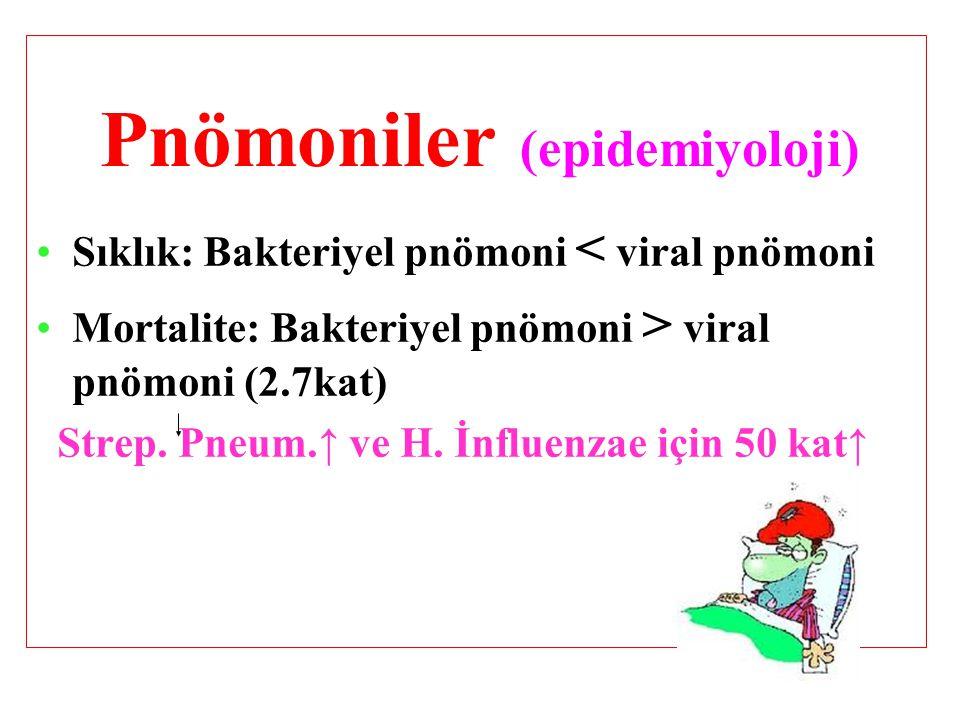 Pnömoniler (epidemiyoloji) Sıklık: Bakteriyel pnömoni < viral pnömoni Mortalite: Bakteriyel pnömoni > viral pnömoni (2.7kat) Strep.