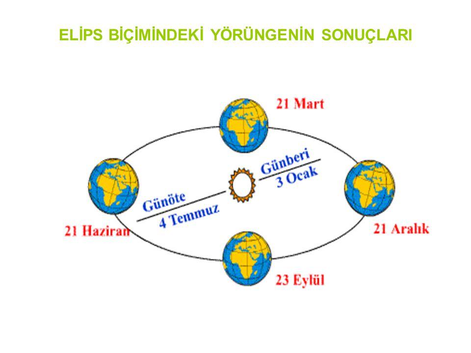 ELİPS BİÇİMİNDEKİ YÖRÜNGENİN SONUÇLARI