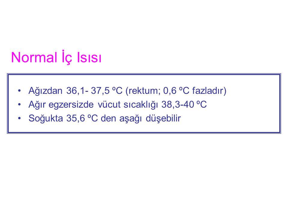 Normal İç Isısı Ağızdan 36,1- 37,5 ºC (rektum; 0,6 ºC fazladır) Ağır egzersizde vücut sıcaklığı 38,3-40 ºC Soğukta 35,6 ºC den aşağı düşebilir