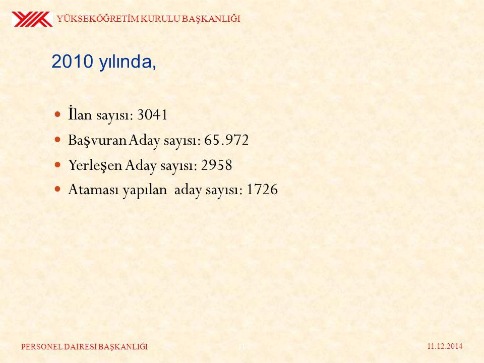 İ lan sayısı: 3041 Ba ş vuran Aday sayısı: 65.972 Yerle ş en Aday sayısı: 2958 Ataması yapılan aday sayısı: 1726 YÜKSEKÖĞRETİM KURULU BAŞKANLIĞI 11.12.2014 11 PERSONEL DAİRESİ BAŞKANLIĞI 2010 yılında,