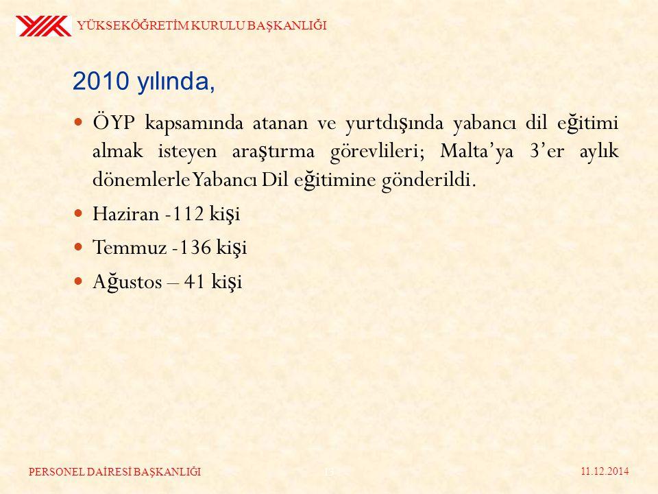 2010 yılında, ÖYP kapsamında atanan ve yurtdı ş ında yabancı dil e ğ itimi almak isteyen ara ş tırma görevlileri; Malta'ya 3'er aylık dönemlerle Yabancı Dil e ğ itimine gönderildi.