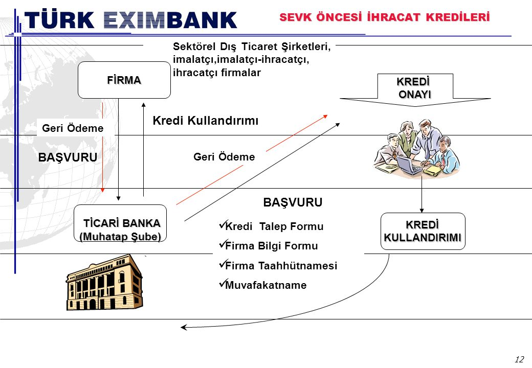12 KREDİONAYI TİCARİ BANKA TİCARİ BANKA (Muhatap Şube) KREDİ KREDİKULLANDIRIMI BAŞVURU Kredi Talep Formu Firma Bilgi Formu Firma Taahhütnamesi Muvafak