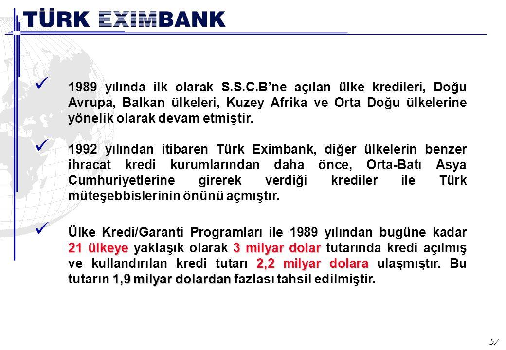 57 Ülke kredileri 1989 yılında ilk olarak S.S.C.B'ne açılan ülke kredileri, Doğu Avrupa, Balkan ülkeleri, Kuzey Afrika ve Orta Doğu ülkelerine yönelik
