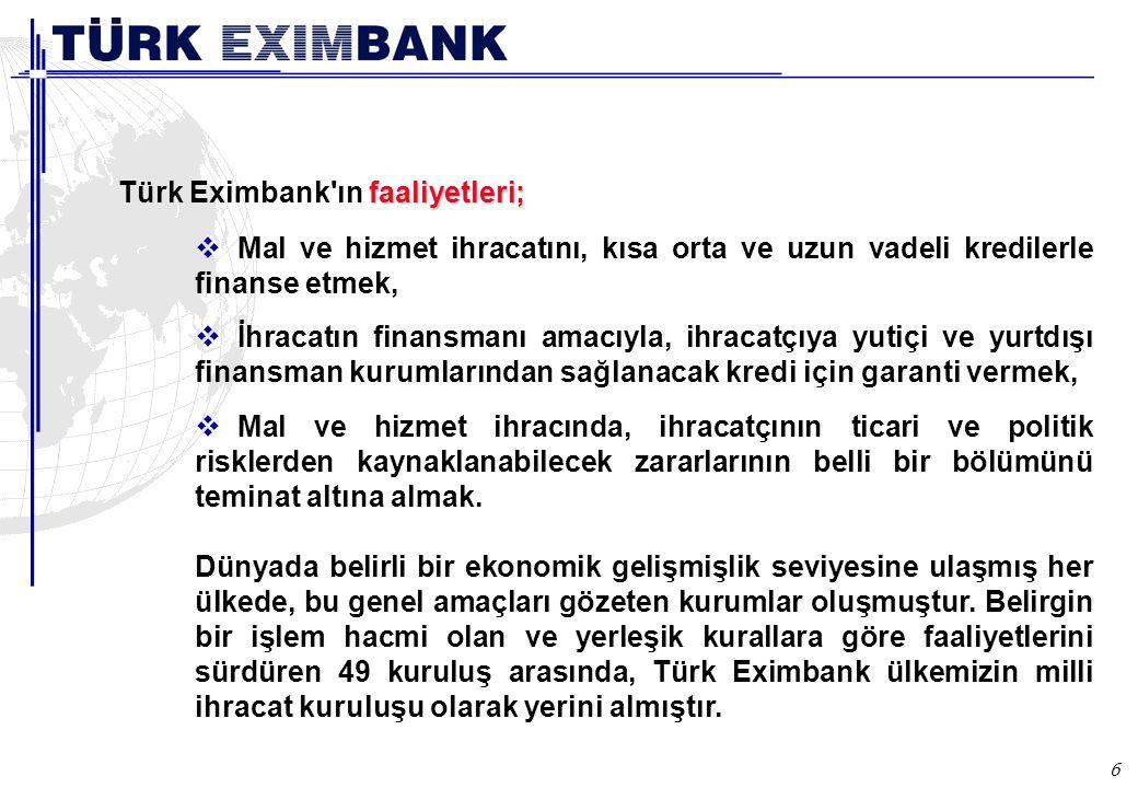 6 Faaliyetleri faaliyetleri; Türk Eximbank'ın faaliyetleri;  Mal ve hizmet ihracatını, kısa orta ve uzun vadeli kredilerle finanse etmek,  İhracatın