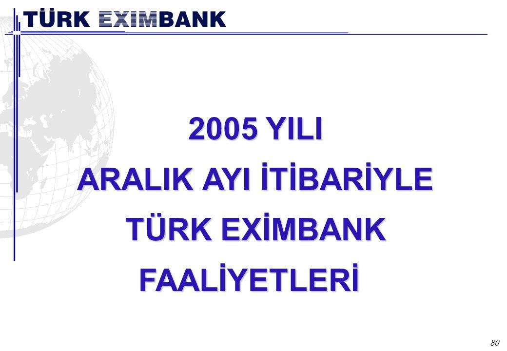 80 2005 YILI ARALIK AYI İTİBARİYLE TÜRK EXİMBANK FAALİYETLERİ 2004 Yılında Türk Eximbank Faaliyetleri